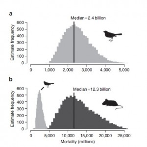 Figure 1. Estimates of cat predation on US birds and mammals (from Loss et al. 2013)
